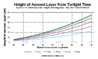 Height of stratospheric aerosol layers that cause extended twilights.