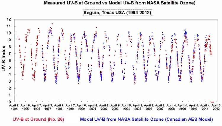 UV-B measured at ground and inferred from ozone measured by satellite (1994-2012).